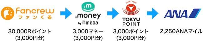 TOKYUルート(ポイント交換率)