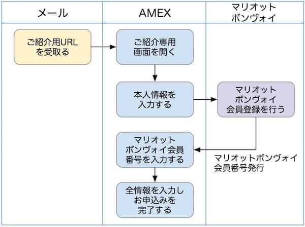 SPGアメックス入会手順