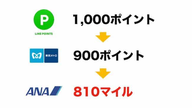 LINEポイントを東京メトロを経由してANAマイルに交換